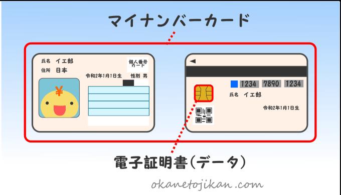 マイナンバーカードと電子証明書