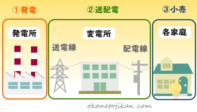 電気 部門